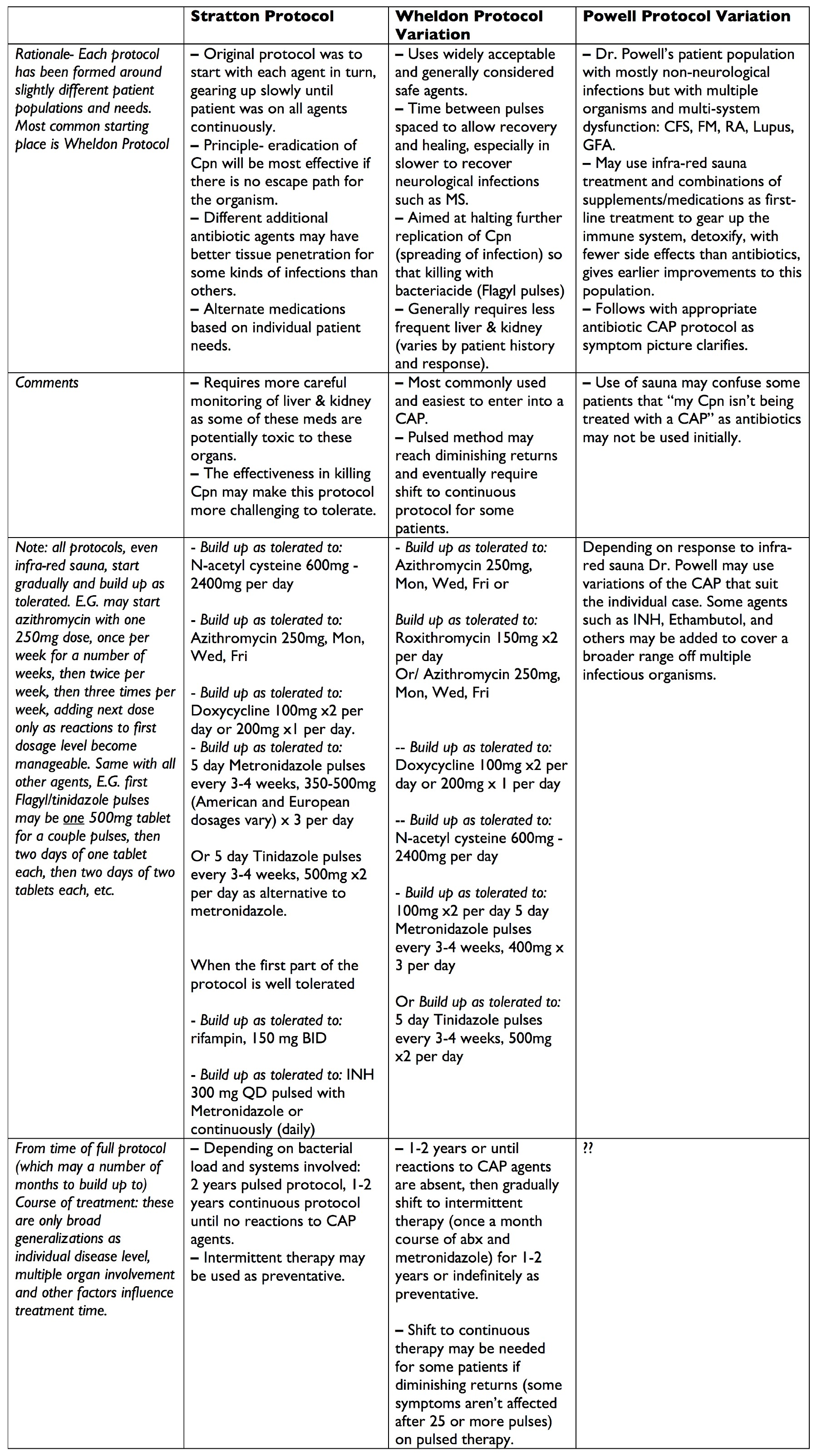 Summary chart of different CAP protocols