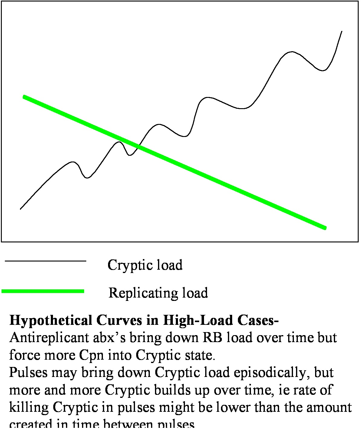 Hypothetical curve of increasing cryptic load with long pulsed treatment and high initial load